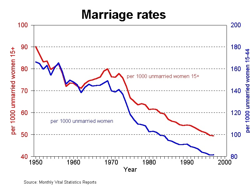 Marriage Rates 1950-2000