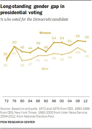 Gender gap in presidential voting