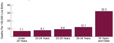 Maternal Mortality Ratio vs Age United States