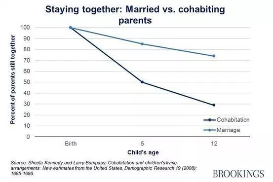 Staying Together Married vs Cohabiting Parents