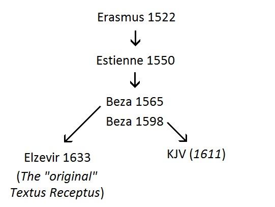 Textus Receptus and KJV Transmission Lineage