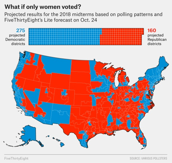 2018 midterms - what if only women voted