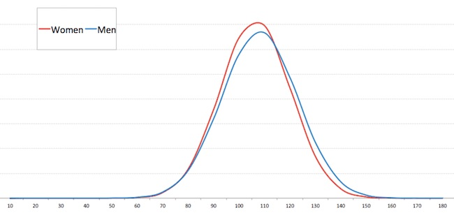 Gender Differences in IQ