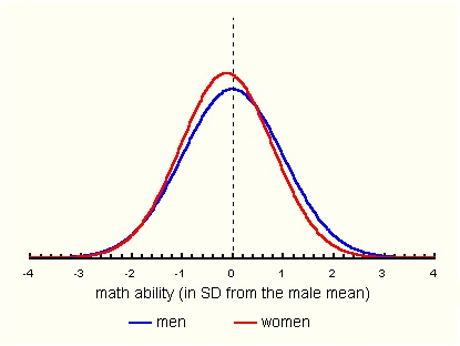 Gender Differences in Math Ability