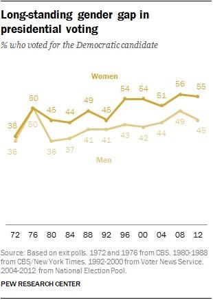 Gender gap in presidential voting