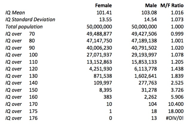 IQ Numbers and Gender Differences