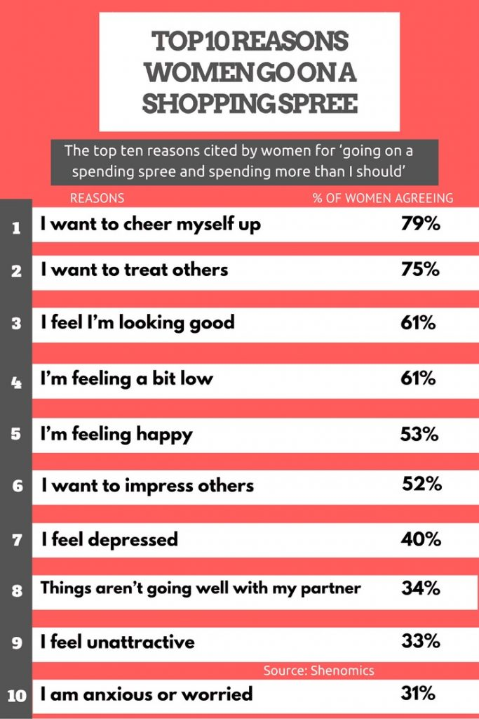 Why Women Go Shopping